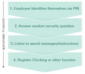 telephone clocking process