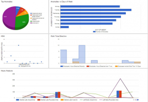 A selection of reports on a colourful dashboard